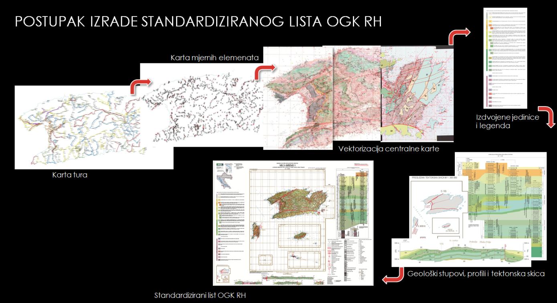 Postupak izrade standardiziranog lista OGK RH