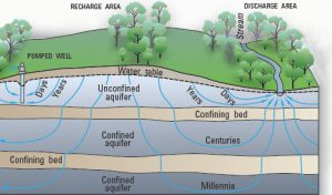 Određivanje vremena zadržavanja vode u podzemlju (preuzeto s weba pubs.usgs.gov)