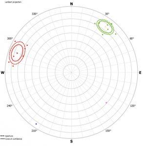 Dijagrama polova normala izdvojenih setova diskontinuiteta na portalu tunela (Lambertova projekcija jednakih površina)