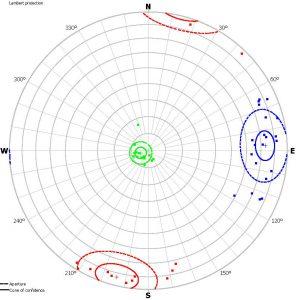 Dijagrama polova normala izdvojenih setova diskontinuiteta u dijelu kamenoloma Apatišan (Lambertova projekcija jednakih površina)
