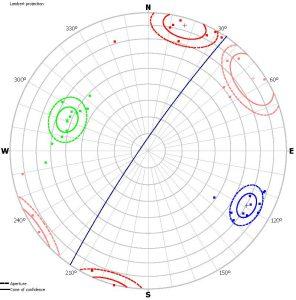 Dijagrama polova normala izdvojenih setova diskontinuiteta u usjeku Tuhobić – lijeva strana (Lambertova projekcija jednakih površina)