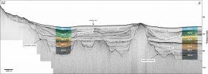 Geofizički profil snimljen u području Lošinjskog kanala s interpretiranim seizmičkim jedinicama.