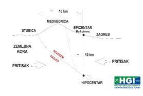 Ilustracija krajnje pojednostavljenog geološkog profila kroz područje Medvednice i prikaz mogućeg seizmogenog rasjeda. Smicanje (strelice) velikih kilometarskih blokova stijena duž tog rasjeda vjerojatno je uzrokovalo nedavne jake potrese na širem području grada Zagreba