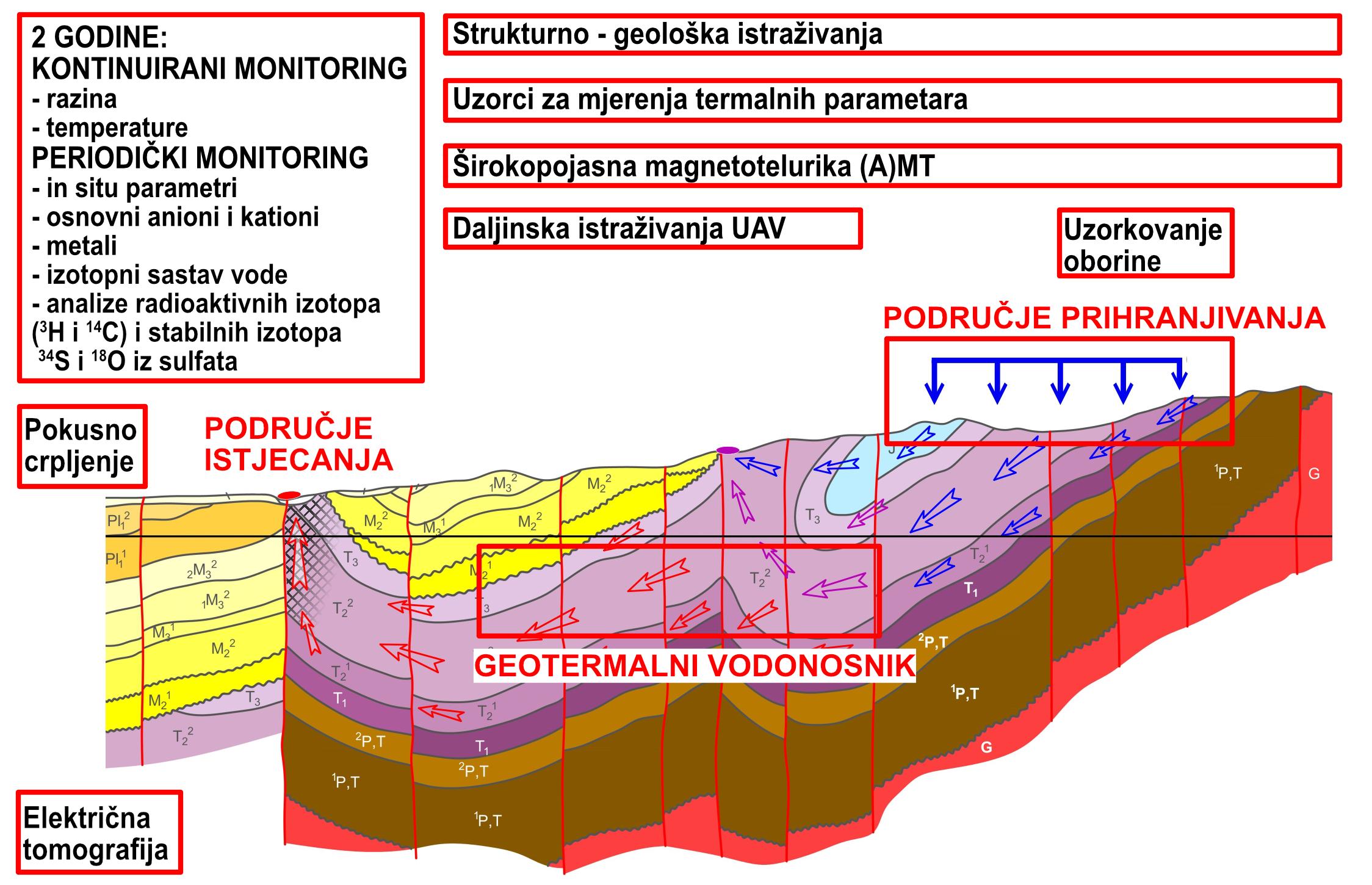 Pozicioniranje pojedinih vrsta istraživanja u različitim dijelovima hidrotermalnih sustava
